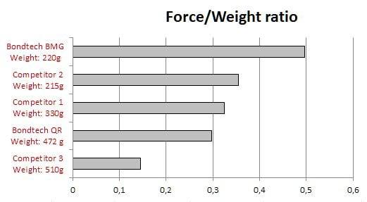 Bondtech BMG Force Weight